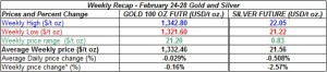 table weekly gold and silver  prices February 24-28 2014