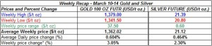 table weekly gold and silver  prices March 10-14  2014