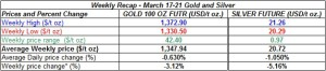 table weekly gold and silver  prices March 17-21  2014