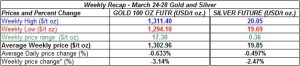 table weekly gold and silver  prices March 24-28  2014