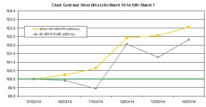weekly precious metals chart March 10-14 2014