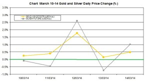 weekly precious metals chart  March 10-14  2014 percent change