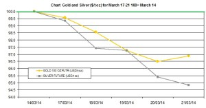 weekly precious metals chart March 17-21 2014