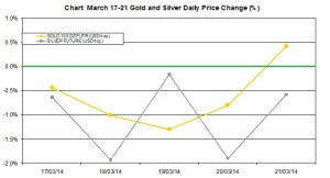 weekly precious metals chart  March 17-21  2014 percent change