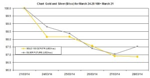weekly precious metals chart March 24-28 2014