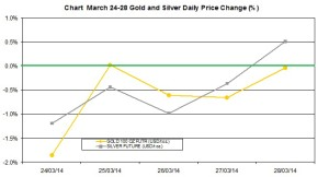 weekly precious metals chart  March 24-28  2014 percent change