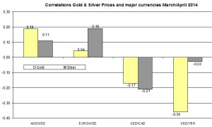 Correlation Gold and EURO USD 2014 April 6