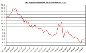 Difference between Brent and WTI April 20  2014
