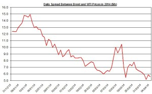 Difference between Brent and WTI April 7-11  2014