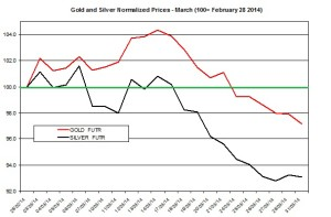 Gold and silver forecast April 2014