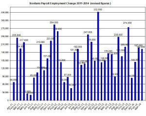 U.S. Nonfarm payroll employment up to 2014  April 7