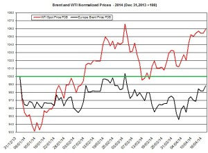 oil forecast Brent and WTI April 20  2014
