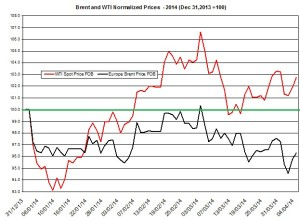 oil forecast Brent and WTI April 7-11  2014
