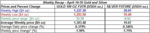 table weekly gold and silver  prices April 14-18  2014