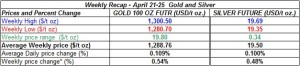 table weekly gold and silver  prices April 21-25 2014