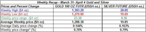 table weekly gold and silver  prices March 31- April 4  2014