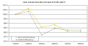 weekly precious metals chart  April 14-18 2014