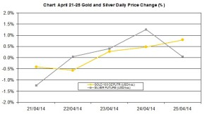 weekly precious metals chart   April 21-25 2014 percent change