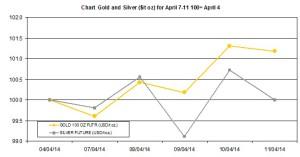 weekly precious metals chart  April 7-11 2014