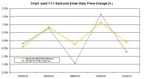 weekly precious metals chart   April 7-11 2014 percent change