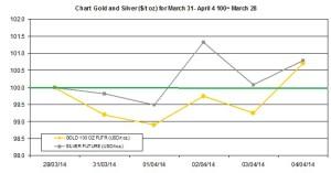 weekly precious metals chart March  31- April 4 2014
