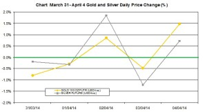 weekly precious metals chart  March  31- April 4  2014 percent change