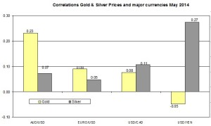 Correlation Gold and EURO USD 2014 May 18