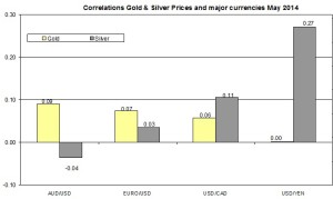 Correlation Gold and EURO USD 2014 May 25