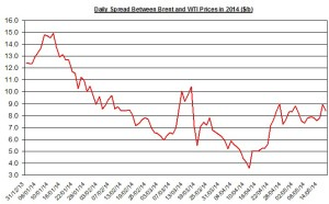 Difference between Brent and WTI May 16  2014