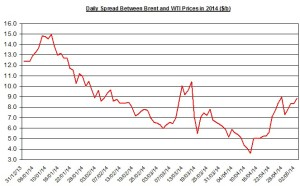 Difference between Brent and WTI May 4  2014