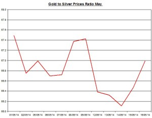 Gold  to silver ratio Chart 2014  May 18