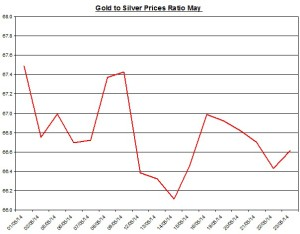 Gold  to silver ratio Chart 2014  May 25