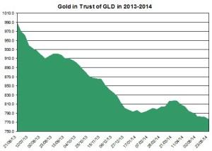 gold gld May 24