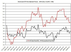 oil forecast Brent and WTI May 4  2014