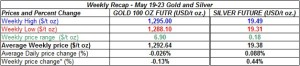 table weekly gold and silver  prices May 19-23 2014
