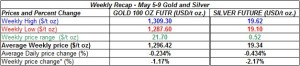 table weekly gold and silver  prices May 5-9 2014