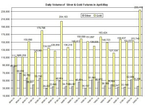volume Gold & silver prices 2014  May 25