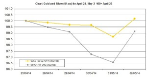weekly precious metals chart  April 28-May 2 2014
