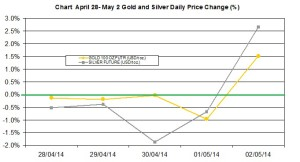 weekly precious metals chart   April 28-May 2 2014 percent change