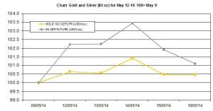weekly precious metals chart  May 12-16 2014