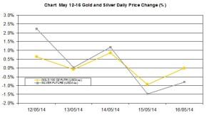 weekly precious metals chart   May 12-16 2014 percent change