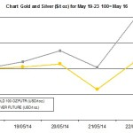 weekly precious metals chart May 19-23 2014