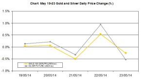 weekly precious metals chart   May 19-23 2014 percent change