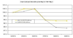 weekly  chart  May 5-9 2014