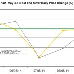 weekly precious metals chart May 5-9 2014 percent change