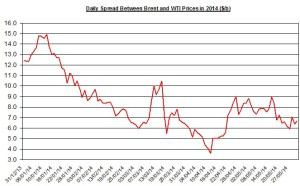 Difference between Brent and WTI May 24  2014