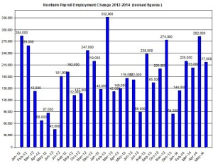 U.S. Nonfarm payroll employment up to 2014  June 6