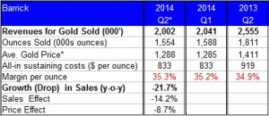 gold barrickpreview for Q22014
