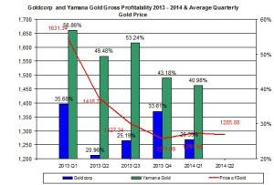 gold price profit margin