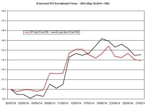 oil forecast Brent and WTI June 23  2014